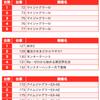 【BURST(バースト)】(茨城県)麗都平塚店 3月13日《速報レポート》の画像