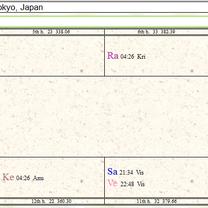 インド占星術で「こんまり」さんを鑑定するの巻③の記事に添付されている画像