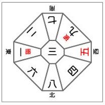 ■3月18日(月)の日盤五黄殺・暗剣殺・日破殺方位の記事に添付されている画像