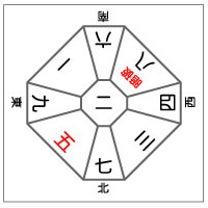 ■3月17日(日)の日盤五黄殺・暗剣殺・日破殺方位の記事に添付されている画像