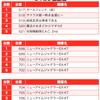 【BURST(バースト)】(和歌山県)123塩屋店 3月14日《速報レポート》の画像