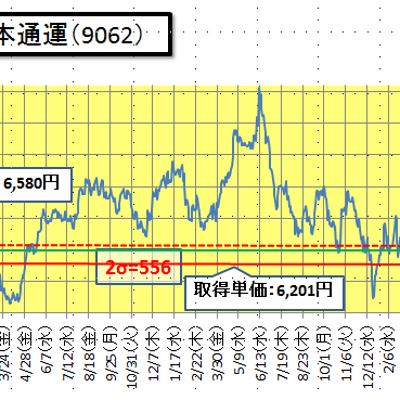 日通の株価について(3月14日)の記事に添付されている画像