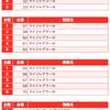 【BURST(バースト)】(茨城県)麗都平塚店 3月15日《速報レポート》の画像