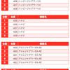 【BURST(バースト)】(徳島県)123阿南店 3月15日《速報レポート》の画像
