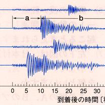 中学1年 理科 【地震】3学期の復習 だよの記事に添付されている画像