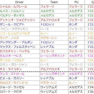 F1 オーストラリアGP 予選 ハミルトンがコースレコードでPP!の記事に添付されている画像