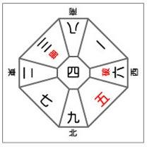 ■3月19日(火)の日盤 五黄殺・暗剣殺・日破殺方位の記事に添付されている画像