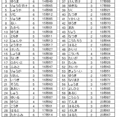 2018年度東松山陸上スポーツ少年団ランキング ~100m、800m、1000mの記事に添付されている画像