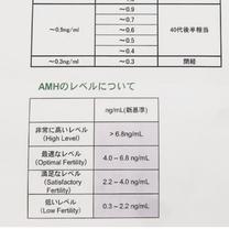 AMHが、、、の記事に添付されている画像