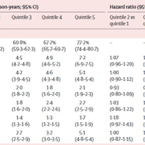 安易な糖質制限の危険性: Lancet 2017;390:2050-2062 をの記事に添付されている画像