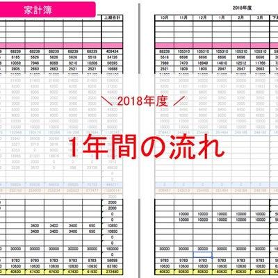 2018年度年間収支の記事に添付されている画像