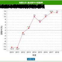 平成31年地価公示(^▽^)の記事に添付されている画像