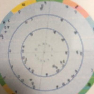 今日3月21日ホロスコープで見る12星座一言の記事に添付されている画像