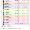 大垣競輪 ウィナーズカップ 初日 10レース
