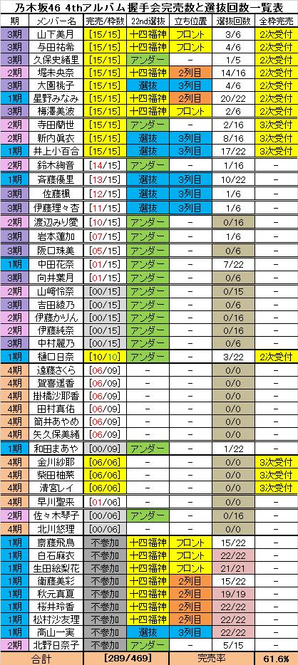 乃木坂 選抜 回数