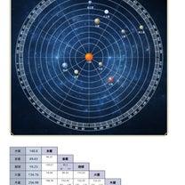 ヘリオセントリックの星読みの記事に添付されている画像