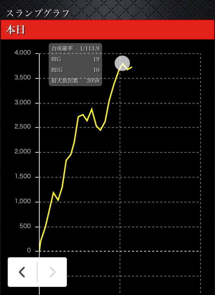 ディスク アップ 高 設定 グラフ 【ディスクアップ】設定6で5000枚オーバー!後半の挙動に驚愕