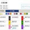 アメブロ競輪部season8 #2結果  佐世保決勝も!