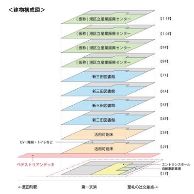 田町駅西口に港区のコワーキングスペースが!の記事に添付されている画像