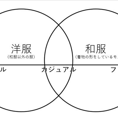 「カジュアル着物」の食い違いと、「着物を始める」のスタート地点の記事に添付されている画像