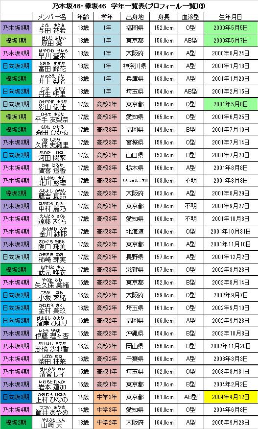 日 誕生 坂道 グループ