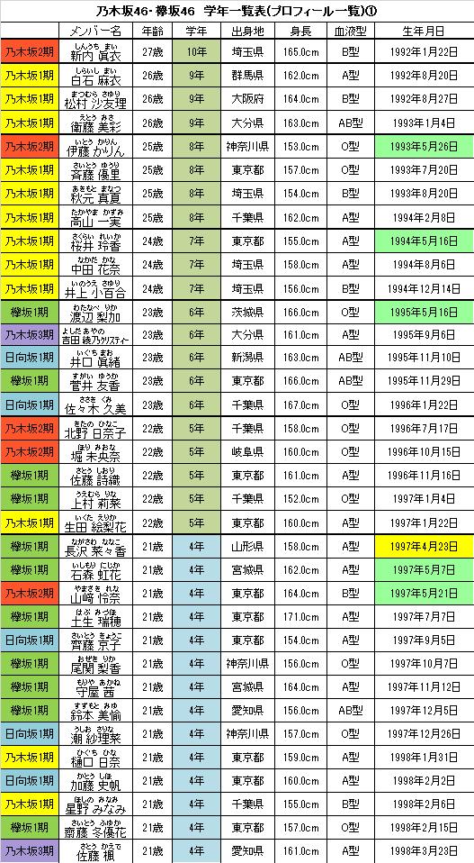 坂道 グループ 誕生 日