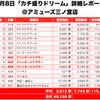 【カチ盛りドリーム】(兵庫県)アミューズ三ノ宮店 4月8日《詳細レポート》の画像