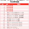 【カチ盛りドリーム】(兵庫県)マルカ伊川谷店 4月13日《速報レポート》の画像