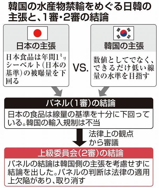 韓国 輸入 規制