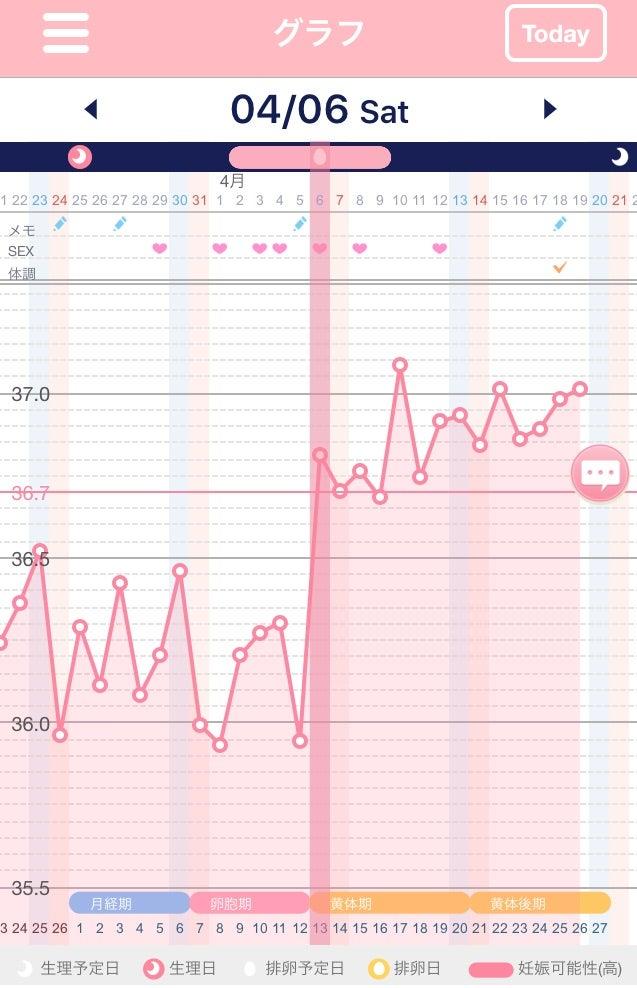 高温 期 10 日 目 体温 上がる