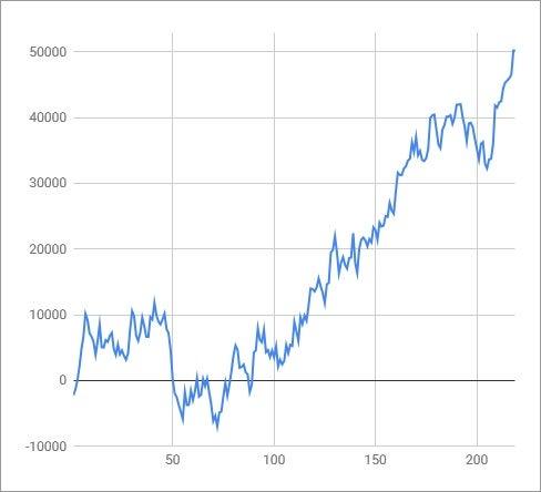 ディスク アップ 6 グラフ