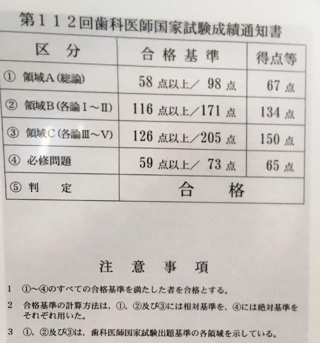 歯科 医師 国家 試験 合格 発表