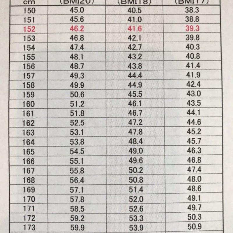 理想 体重 センチ 163
