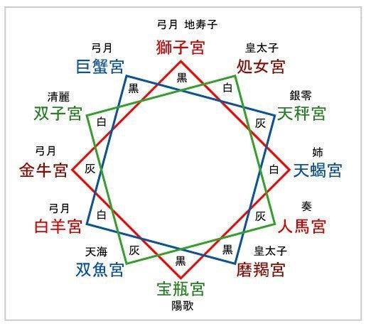 黄道12星座から黄道16星座へ | 太陽の地図