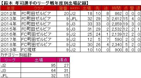 鈴木孝司選手の、リーグ戦年度別...