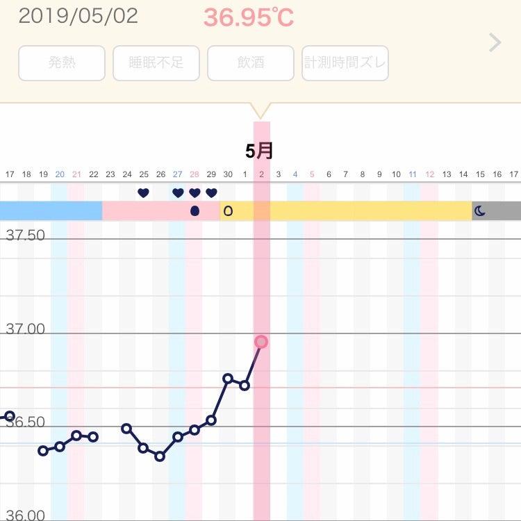 高温期10日目 体温上がる