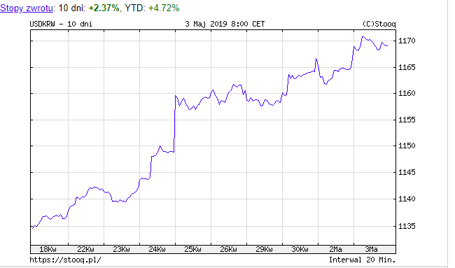 チャート 韓国 為替