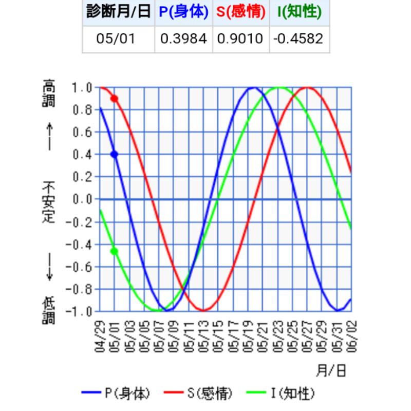 バイオリズム 計算