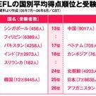 本当は読み書きも弱い日本英語。の記事より