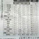 【朗報】がん10年生存率上昇!の記事より