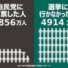 山本太郎が掘り起こすのは右側の4914万人ですの記事より