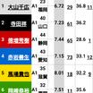 福岡競艇オールスター2日目