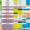 乃木坂46 握手会完売数増減比較(22nd⇔23rd)4次受付終了版