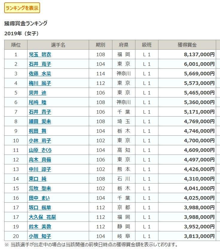 競輪 賞金 ランキング 競輪選手賞金ランキングを徹底解説!