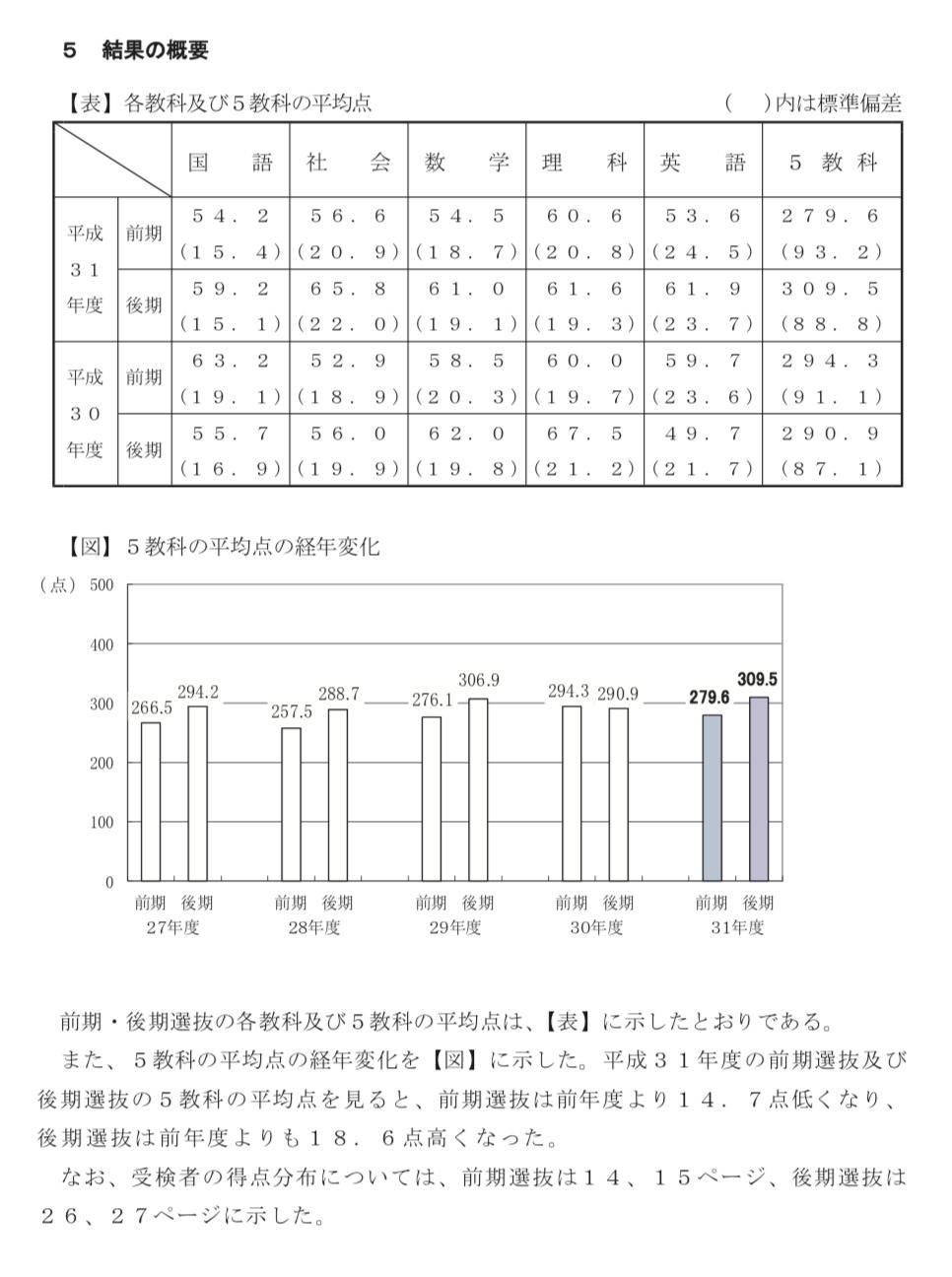 県 入試 千葉 高校