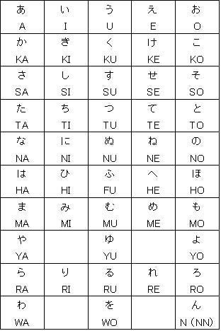 表 小文字 ローマ字