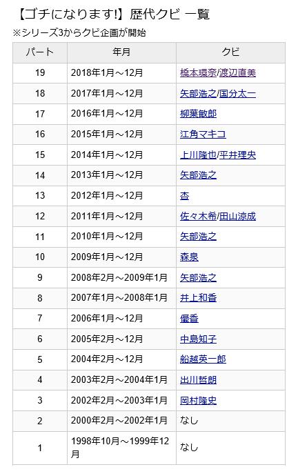 ゴチ19 最終戦