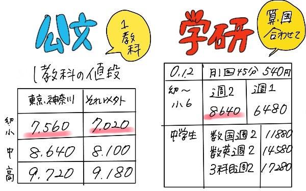 公文 学研 教室 口コミ