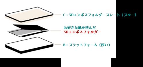 エンボスフォルダーの仕様変更と「エンボスフォルダープレート」についての記事より