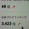 祝♪人気ブログランキングにランクインしました!(感謝!!)の画像